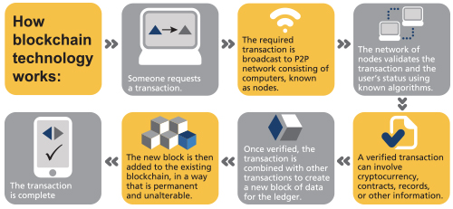 Figure that shows the how blockchain technology works.