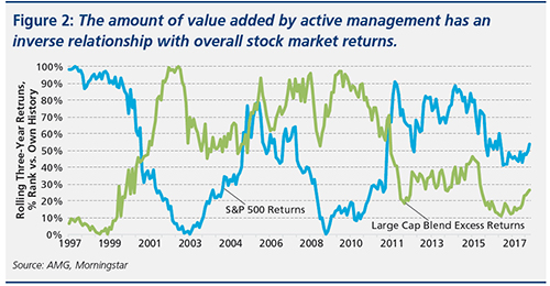 Figure that shows the amount of value added by active management has an inverse relationship with overall stock market returns.