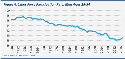 Figure that shows the Labor Force Participation Rate, Men Ages 25-54.