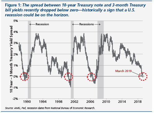Figure that shows the spread between 10-year Treasury note and 3-month Treasury bill yields