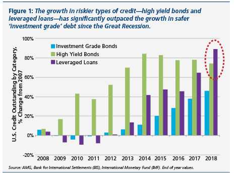Figure that shows the growth in riskier types of credit—high yield bonds and leveraged loans has significantly outpaced the growth in safer 'investment grade' debt since the Great Recession.